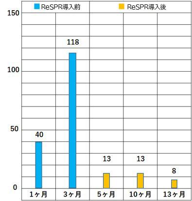 インフルエンザ疾患患者数の変化